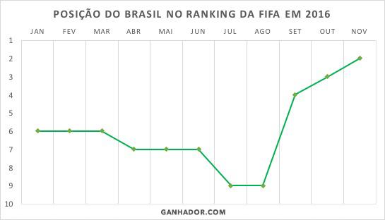 grafico-brasil-2